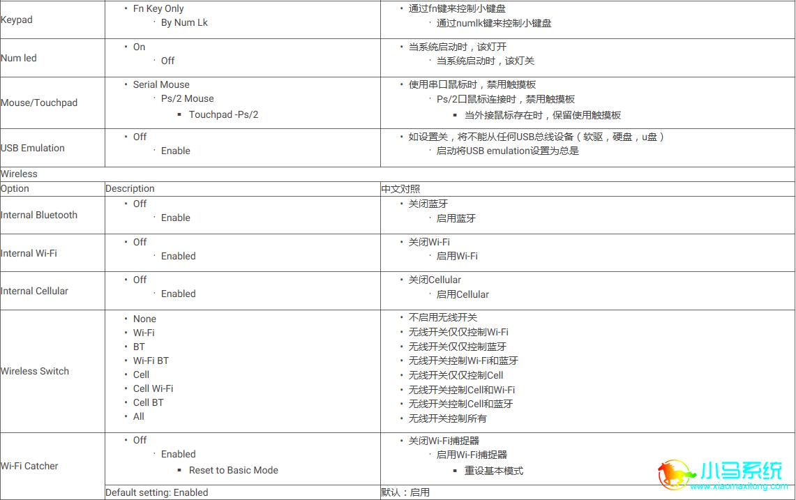 BIOS的中英文对照表