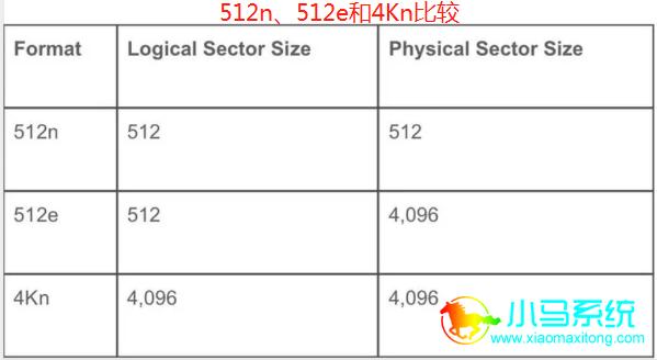 物理扇区大小为4096(4K)字节
